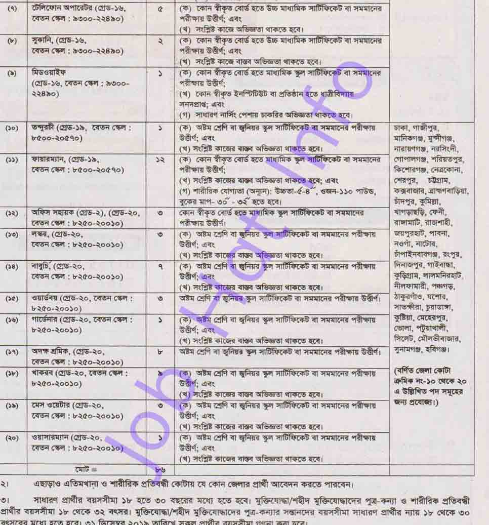 Bangladesh Navy Published Job Circular 2