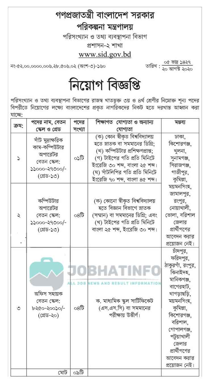 SID Job Circular 2021 | Statistics and Informatics Division | Govt Job 2